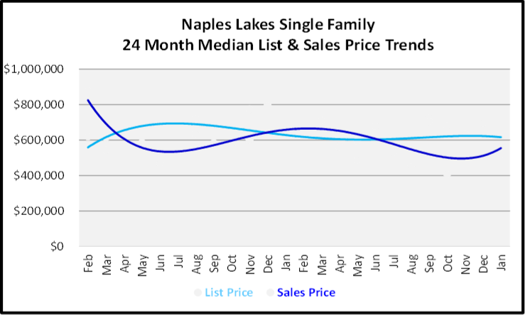 February 2020 Naples Real Estate Market Report Naples Lakes Single Family Homes List and Sales Price Trends Graph