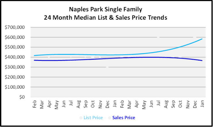 February 2020 Naples Real Estate Market Report Naples Park Single Family Homes List and Sales Price Trends Graph
