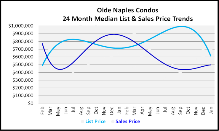 February 2020 Naples Real Estate Market Report Olde Naples Condo Homes List and Sales Price Trends Graph