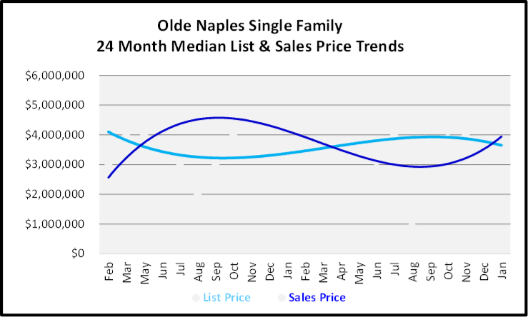 February 2020 Naples Real Estate Market Report Olde Naples Single Family Homes List and Sales Price Trends Graph