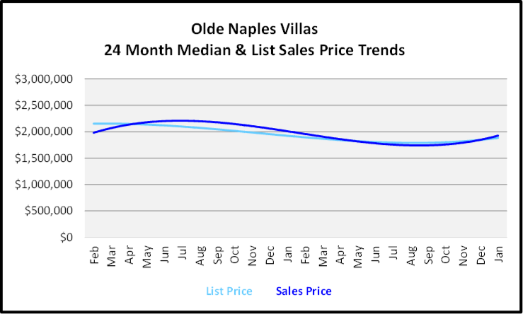 February 2020 Naples Real Estate Market Report Olde Naples Villa Homes List and Sales Price Trends Graph
