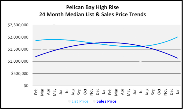 February 2020 Naples Real Estate Market Report Pelican Bay High Rise Condos List and Sales Price Trends Graph