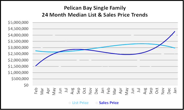 February 2020 Naples Real Estate Market Report Pelican Bay Single Family Homes List and Sales Price Trends Graph