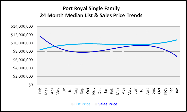 February 2020 Naples Real Estate Market Report Port Royal Single Family Homes List and Sales Price Trends Graph