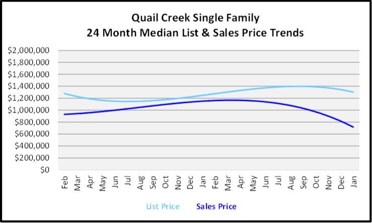 February 2020 Naples Real Estate Market Report Quail Creekl Single Family Homes List and Sales Price Trends Graph