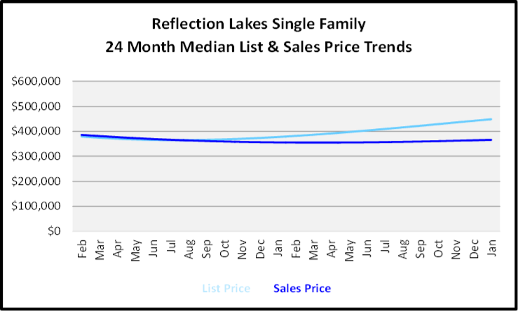 February 2020 Naples Real Estate Market Report Reflection Lakes Single Family Homes List and Sales Price Trends Graph