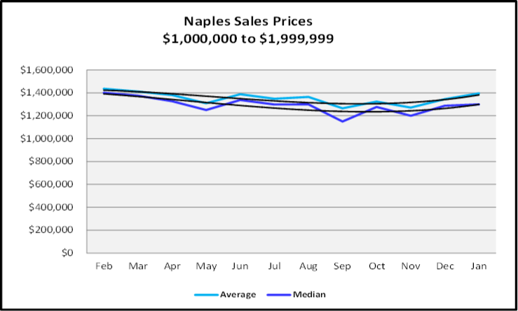 February 2020 Naples Real Estate Market Report Sales Prices $1,000,000,to $1.999.999 Graph