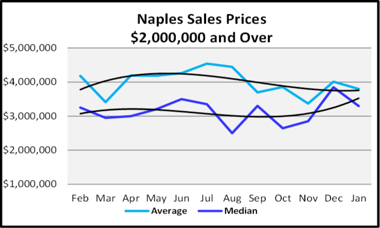 February 2020 Naples Real Estate Market Report Sales Prices $2,000,000 and Over Graph