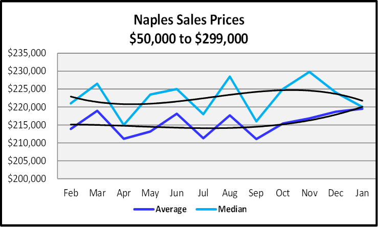 February 2020 Naples Real Estate Market Report Sales Prices $50,000 tp $299,999