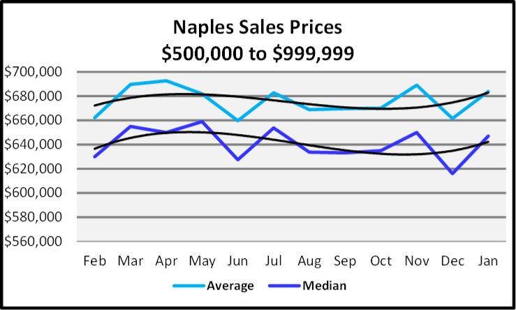 February 2020 Naples Real Estate Market Report Sales Prices $500,000 tp $999,999 Graph