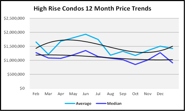 February 2020 Naples Real Estate Market Report Sales Prices High Rise Condos Graph - Copy