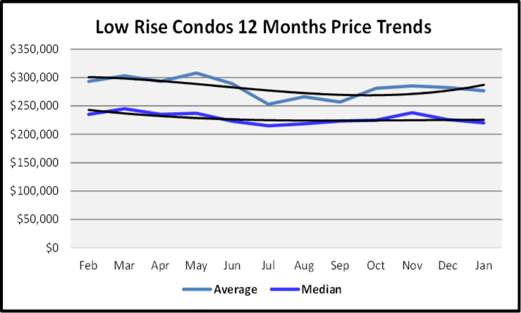February 2020 Naples Real Estate Market Report Sales Prices Low Rise Condos Graph
