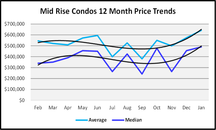 February 2020 Naples Real Estate Market Report Sales Prices Mid Rise Condos Graph