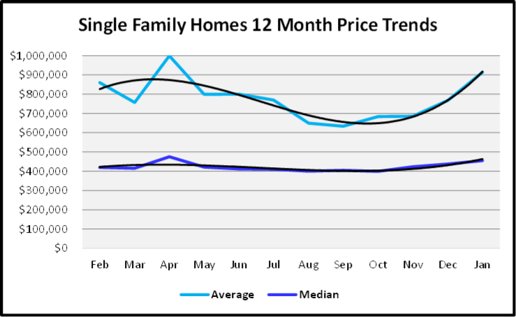 February 2020 Naples Real Estate Market Report Sales Prices Single Family Homes Graph - Copy