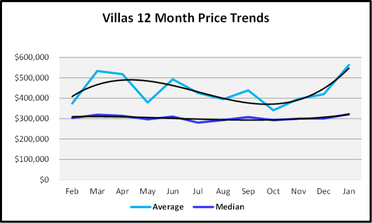 February 2020 Naples Real Estate Market Report Sales Prices Villa Homes Graph - Copy