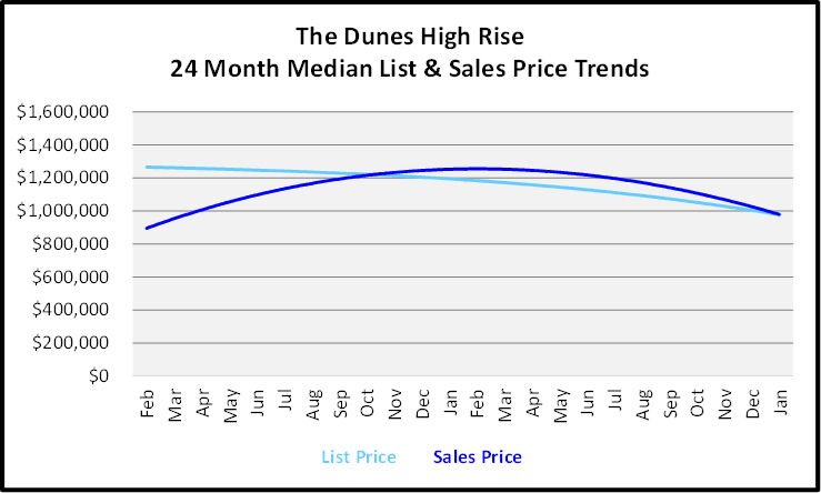 Sales Price Trends Graph