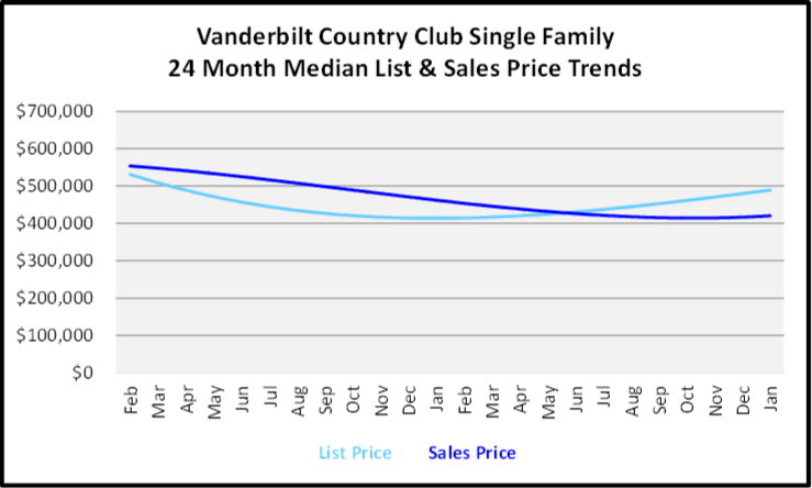 February 2020 Naples Real Estate Market Report Vanderbilt Country Club Single Family Homes List and Sales Price Trends Graph
