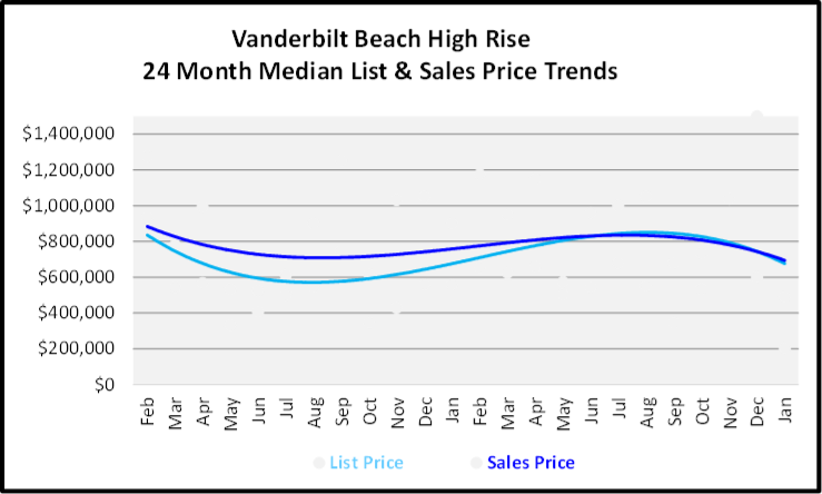 February 2020 Naples Real Estate Market Report Vanderbilt High Rise Condos List and Sales Price Trends Graph