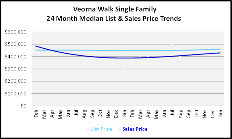 February 2020 Naples Real Estate Market Report Verona Walk Single Family Homes List and Sales Price Trends Graph