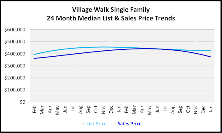 February 2020 Naples Real Estate Market Report Village Walk Family Homes List and Sales Price Trends Graph