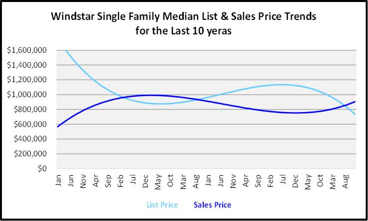 February 2020 Naples Real Estate Market Report Windstar Single Family Homes List and Sales Price Trends Graph