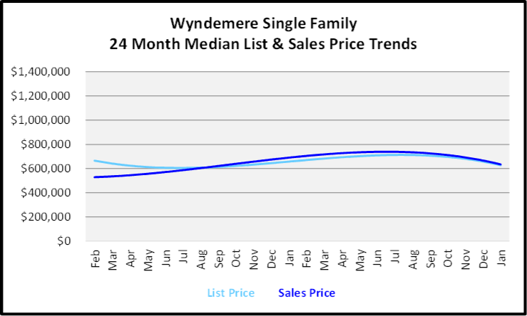 February 2020 Naples Real Estate Market Report Wyndemere Single Family Homes List and Sales Price Trends Graph