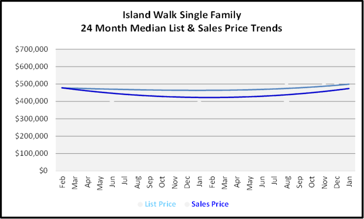 February 2020 Naples Real Estate Market Report island Walk Single Family Homes List and Sales Price Trends Graph