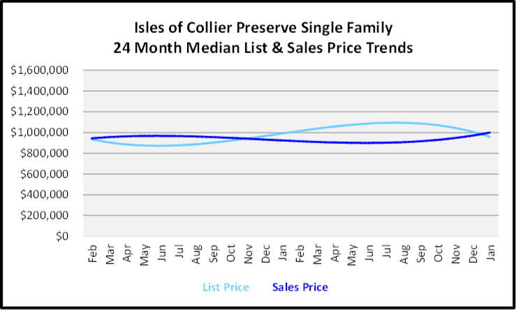 February 2020 Naples Real Estate Market Report Isles of Collier Preserve Single Family Homes List and Sales Price Trends Graph