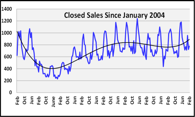 March 2020 Naples Real Estate March 2020 Market Report Closed Sales Graph