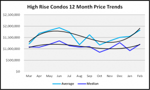 March 2020 Naples Real Estate March 2020 Market Report High Rise Condos Median Home Prices for the Last 12 Months Graph
