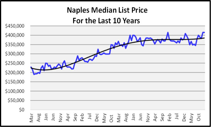 March 2020 Naples Real Estate March 2020 Market Report List prices for the last 10 Years Graph
