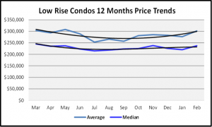 2020 Naples Real Estate March 2020 Market Report Low Rise Condos Median Home Prices for the Last 12 Months Graph