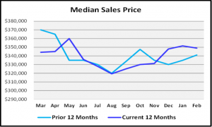 March 2020 Naples Real Estate March 2020 Market Report Median Sales Price Medain Sales Price Year to Year Comparison Graph