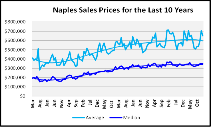 March 2020 Naples Real Estate March 2020 Market Report Median Sales Price Median Sales Prices for the Last10 Years Graph