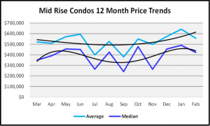 March 2020 Naples Real Estate March 2020 Market Report Mid Rise Condos Median Home Prices for the Last 12 Months Graph