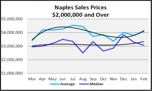 March 2020 Naples Real Estate March 2020 Market Report Sales Prices $2,000,000 and Over Graph