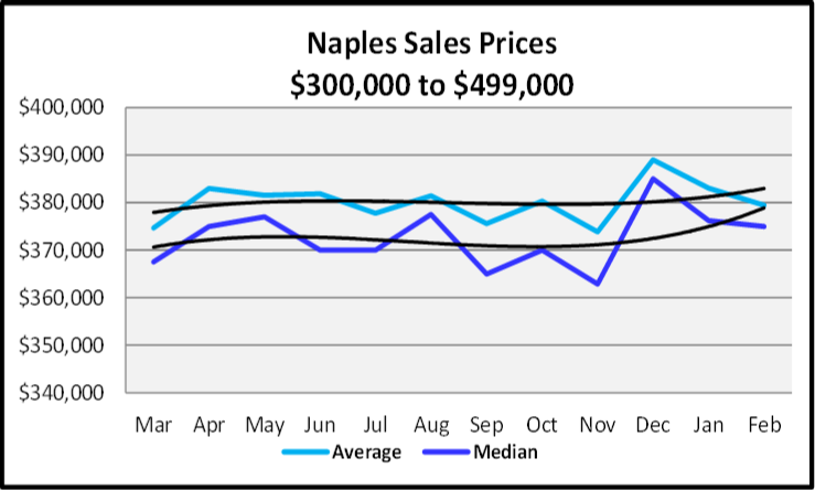 March 2020 Naples Real Estate March 2020 Market Report Sales Prices $300,000 to $499,999 Graph