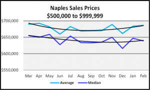 March 2020 Naples Real Estate March 2020 Market Report Sales Prices $500,000 to $999,999 Graph