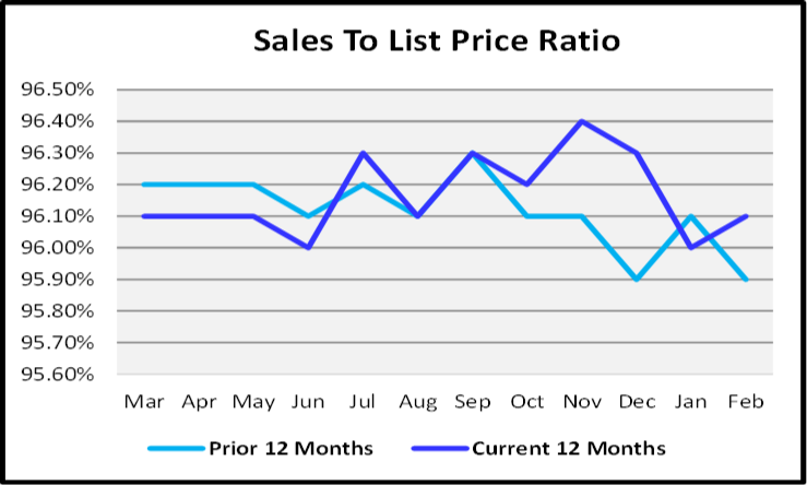 March 2020 Naples Real Estate March 2020 Market Report Sales to List Price Ratio Graph