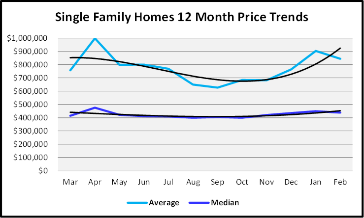 March 2020 Naples Real Estate March 2020 Market Report Single Family Homes Sales Prices Graph