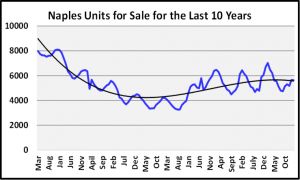 March 2020 Naples Real Estate March 2020 Market Report Units For Sale Graph