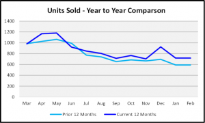 March 2020 Naples Real Estate March 2020 Market Report Units Sold Year to Year Comparison Graph