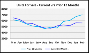 March 2020 Naples Real Estate March 2020 Market Report Units for Sale Year to Year Comparison Graph