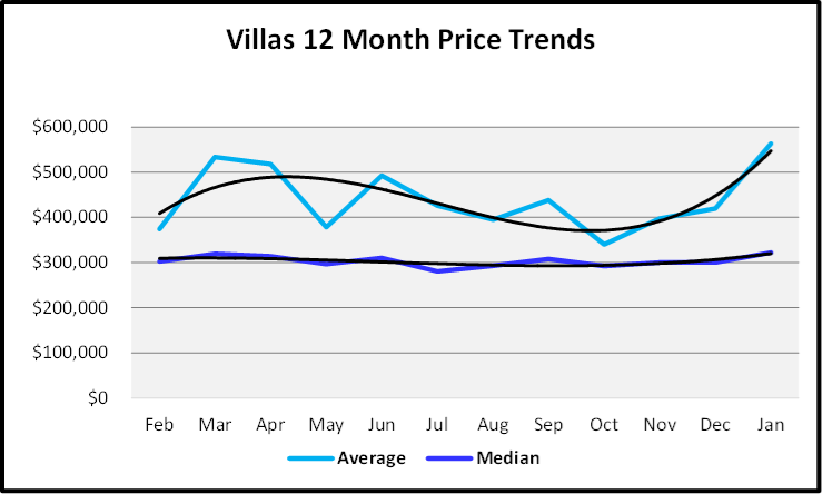 March 2020 Naples Real Estate March 2020 Market Report Villa Median Home Prices for the Last 12 Months Graph