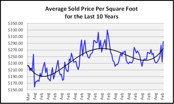 April 2020 Naples Real Estate Market Report Average Sold Price Per Square Foot Graph