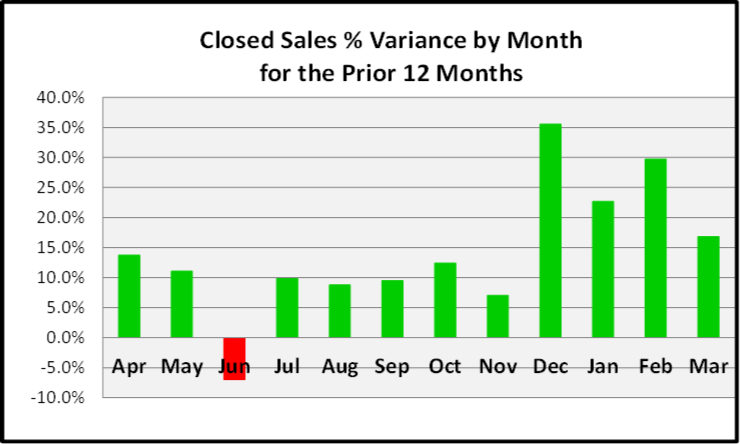 April 2020 Naples Real Estate Market Report Closed Sales Pct Variance by Month Bar Chart