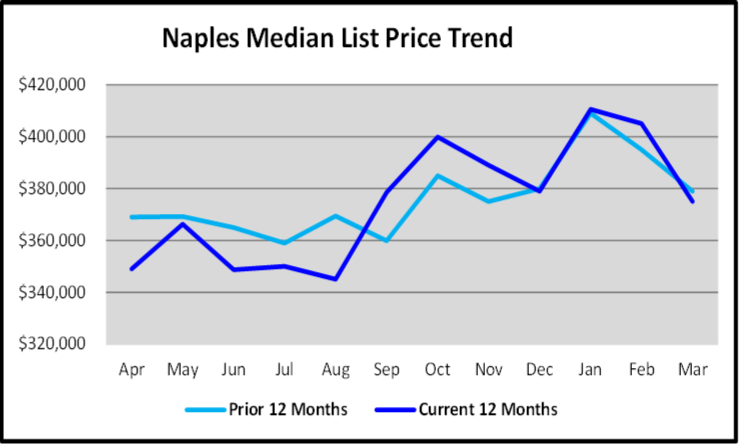 April 2020 Naples Real Estate Market Report Media List Price Trend Graph