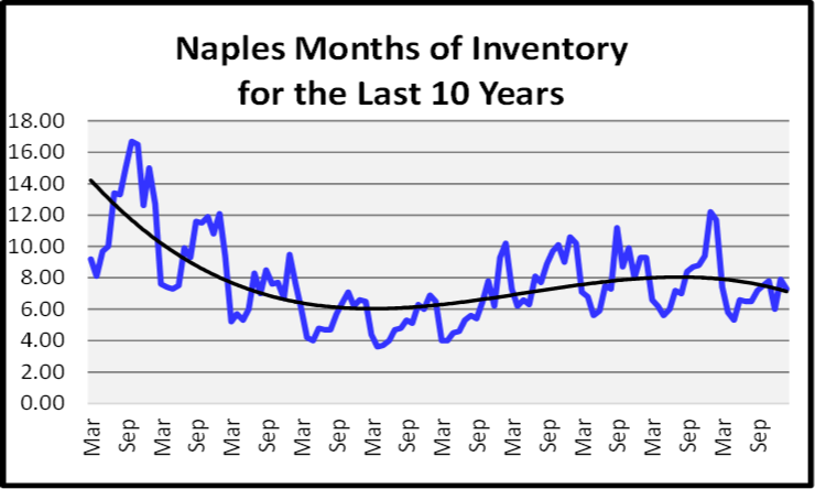 April 2020 Naples Real Estate Market Report Months of Inventory Graph