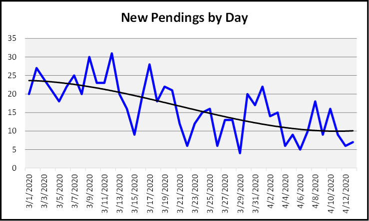 April 2020 Naples Real Estate Market Report New Pendings by Day Since March 1st