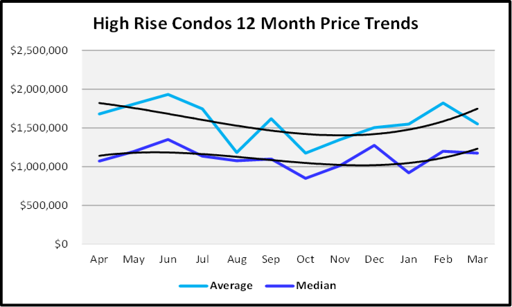 April 2020 Naples Real Estate Market Report Sales Price Graph for High Rise Condos